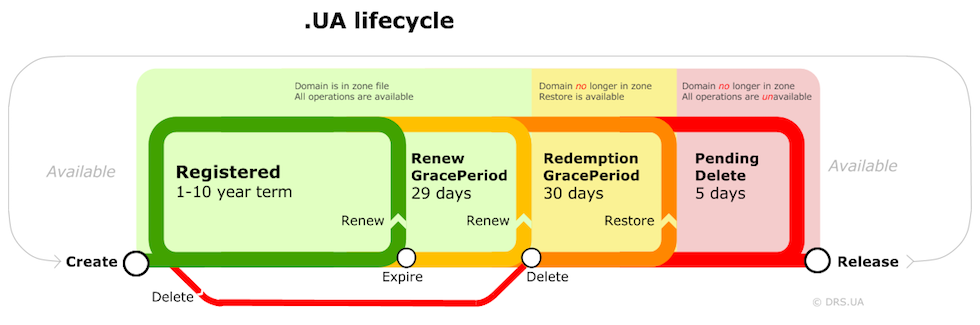 Ua-lifecycle eng.png