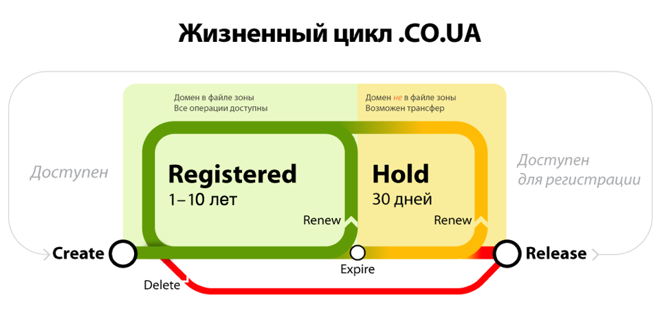 Co ua-lifecycle rus042017.png