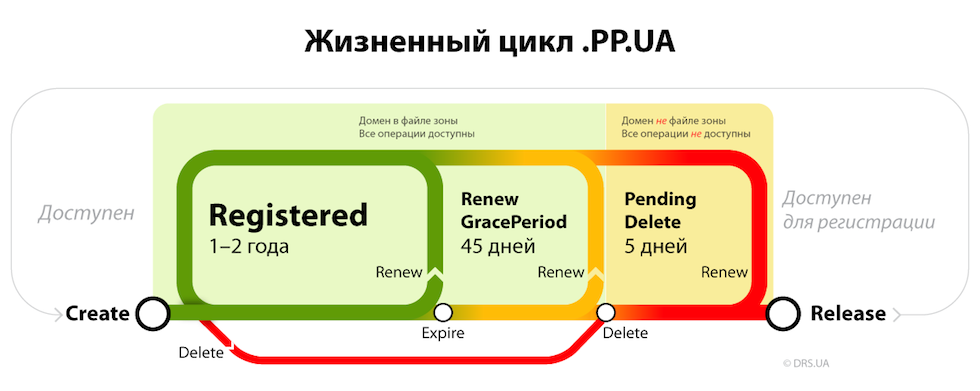 PP UA-lifecycle rus.png