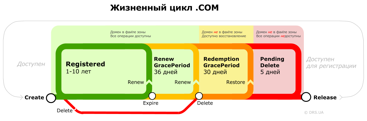 COM-lifecycle rus.png